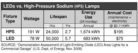 Comparing inefficient with energy efficient alternative HPS vs. LED